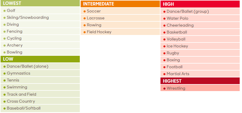 chart showing covid risk for different sports