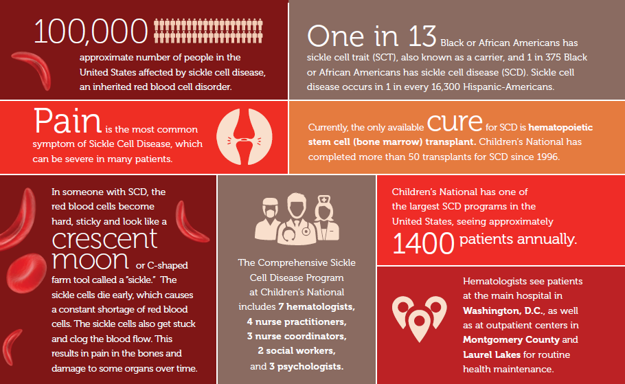 Sickle cell by the numbers, infographic