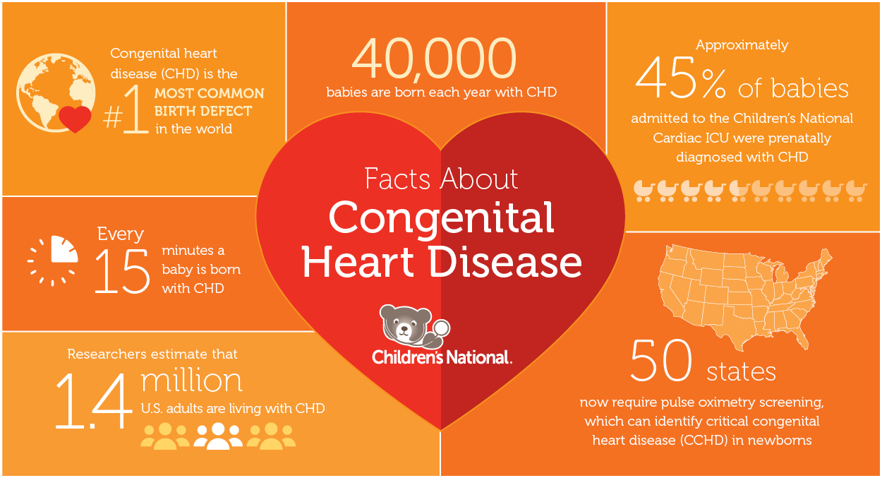 Facts on Congenital Heart Disease | Children's National