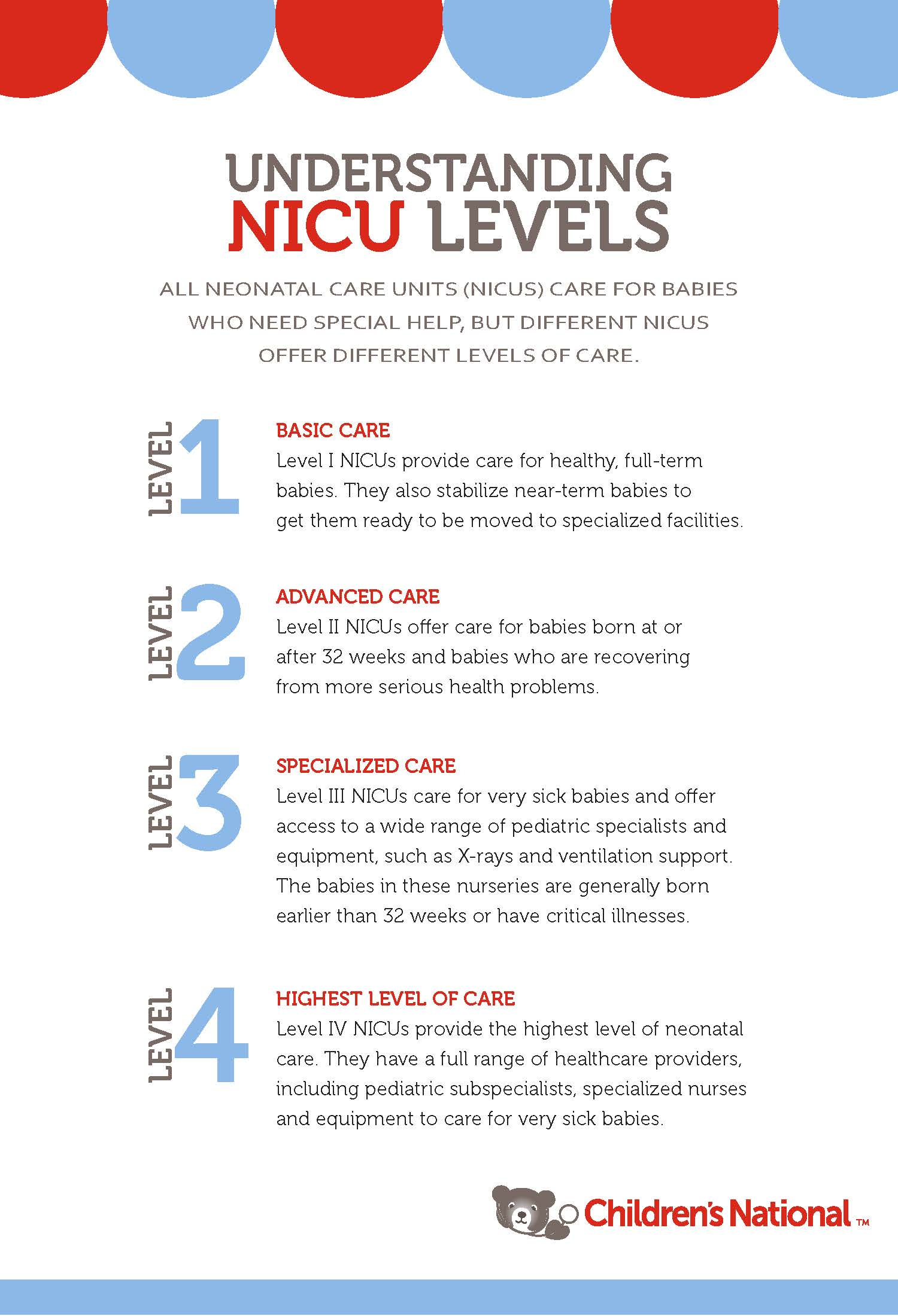 Neonatal Intensive Care Unit Nicu Ranked 1 In The Nation