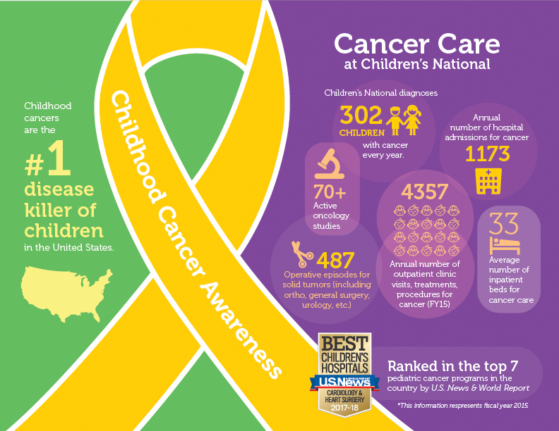 Oncology infographic